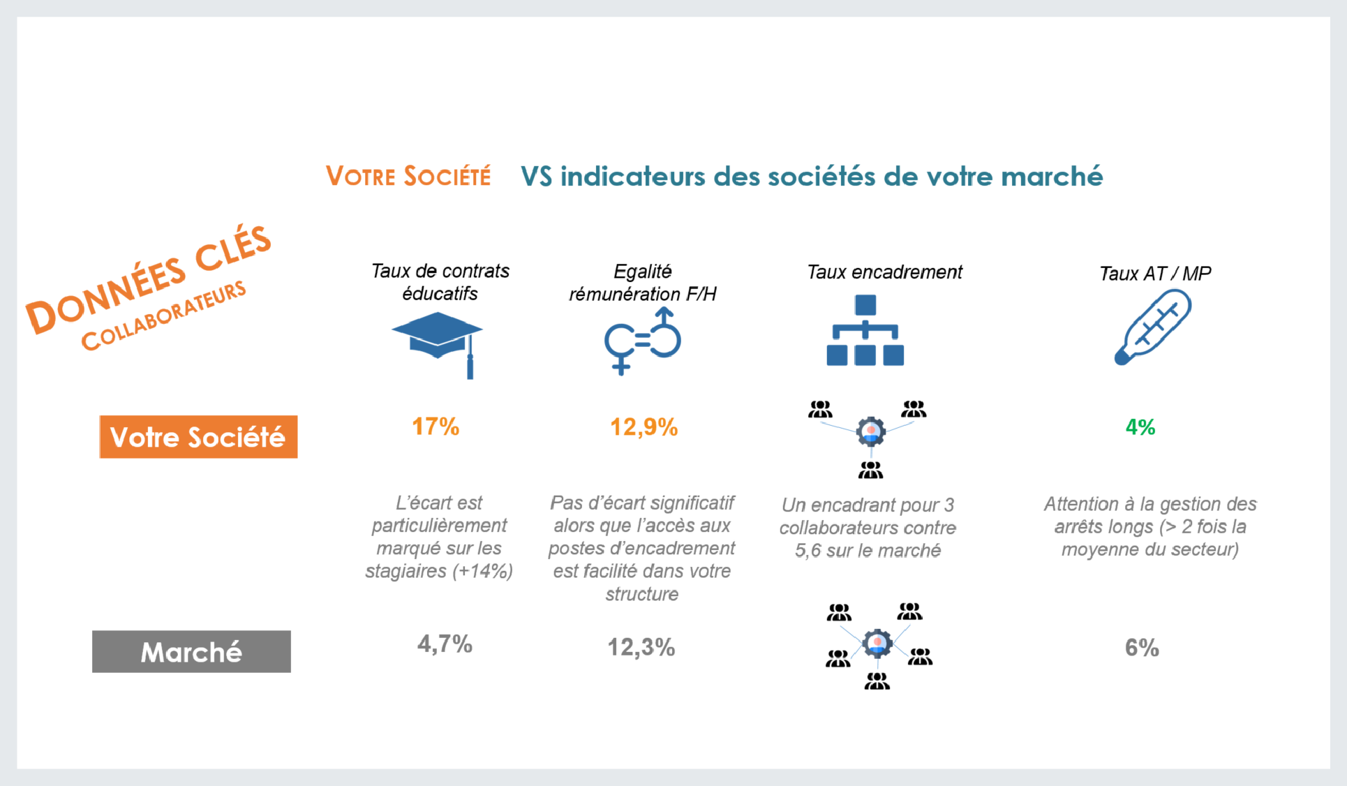 benchmark social cegedim srh comparatif indicateurs société vs indicateurs marché.png